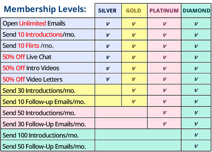 understanding membership levels and cost
